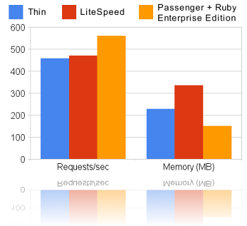 Speed and memory usage comparisons